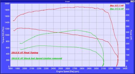 2014 dodge ram 2500 diesel def delete