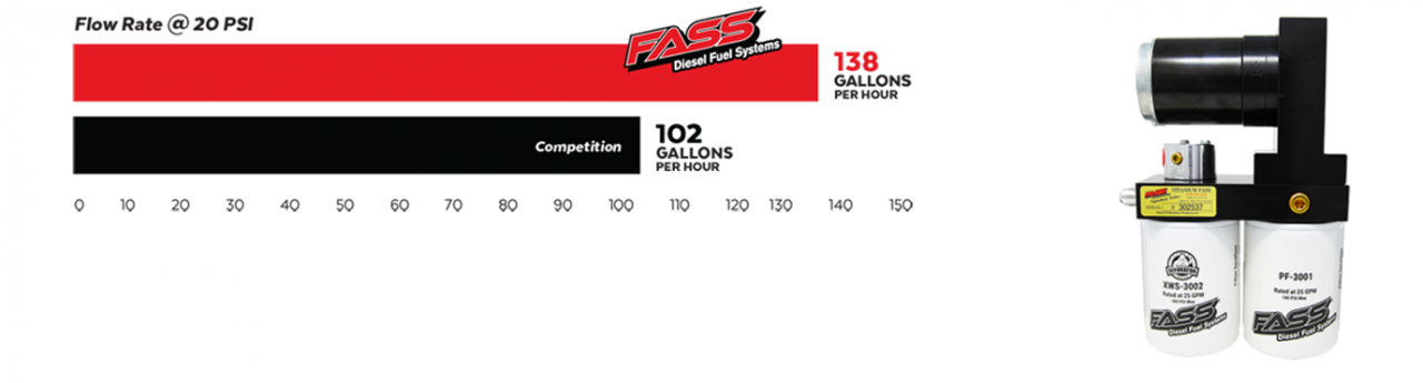 Fass HD Fuel Direct Filter Replacement 3 Micron Diesel Universal Applications