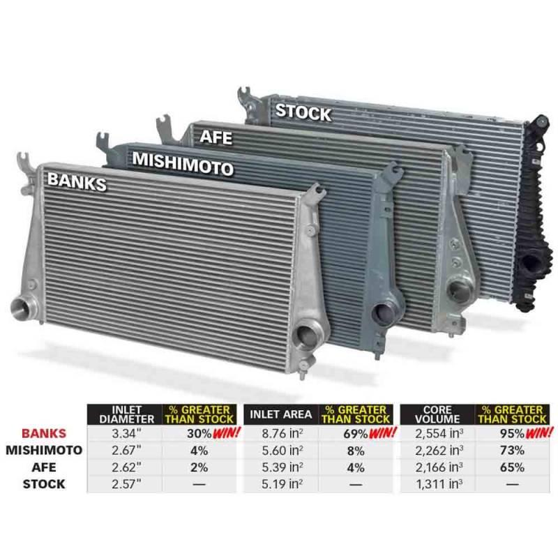 Banks Power Techni-Cooler Intercooler w/Boost Tubes | 2011 ...